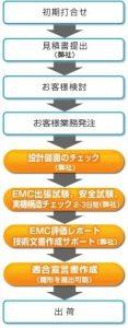 emc2_flow