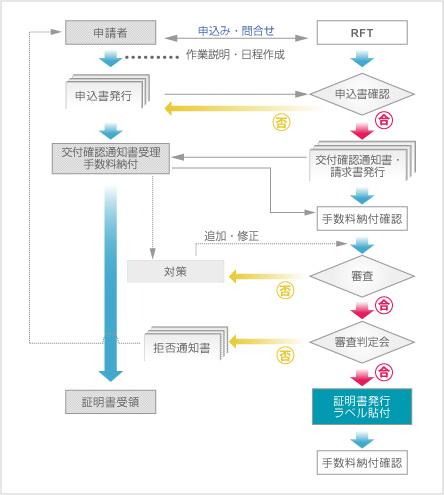 無線認証 業務フローチャート