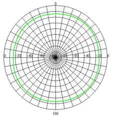 アンテナ放射パターン(E面)