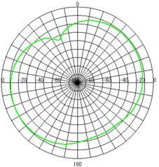 アンテナ放射パターン(H面)