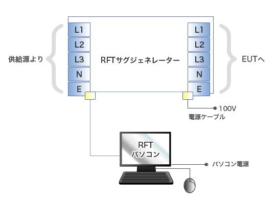 機器の接続